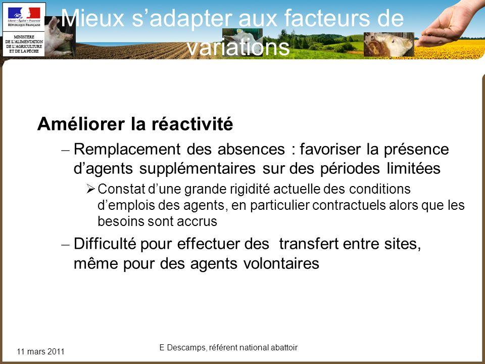 11 mars 2011 E Descamps, référent national abattoir Mieux sadapter aux facteurs de variations Améliorer la réactivité – Remplacement des absences : fa