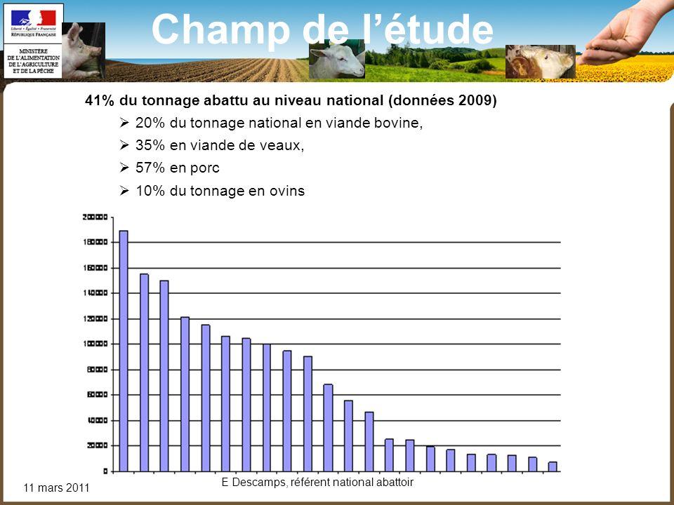 11 mars 2011 E Descamps, référent national abattoir Champ de létude 41% du tonnage abattu au niveau national (données 2009) 20% du tonnage national en