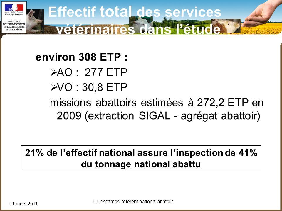 11 mars 2011 E Descamps, référent national abattoir Effectif total des services vétérinaires dans létude environ 308 ETP : AO : 277 ETP VO : 30,8 ETP