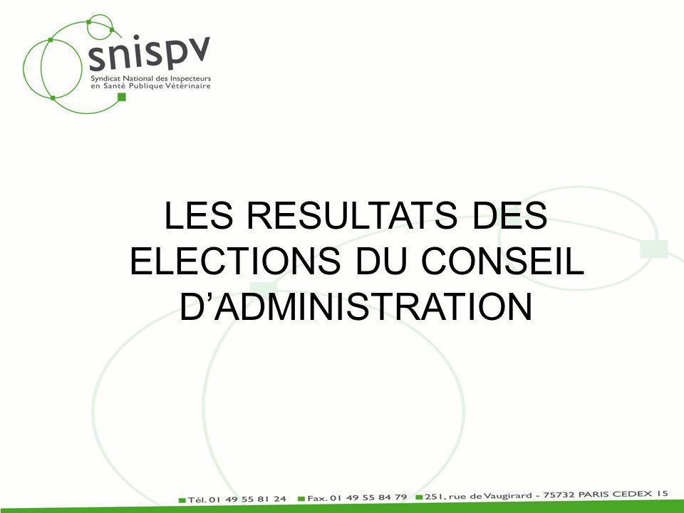 LES RESULTATS DES ELECTIONS DU CONSEIL DADMINISTRATION