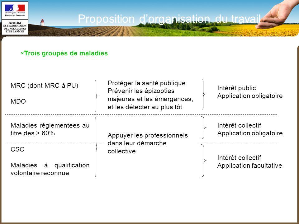 MRC (dont MRC à PU) MDO Maladies réglementées au titre des > 60% CSO Maladies à qualification volontaire reconnue Intérêt public Application obligatoi