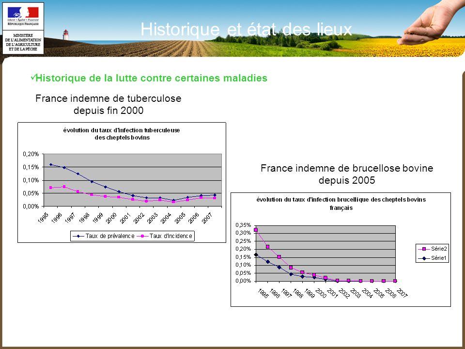 France indemne de tuberculose depuis fin 2000 Historique et état des lieux France indemne de brucellose bovine depuis 2005 Historique de la lutte cont