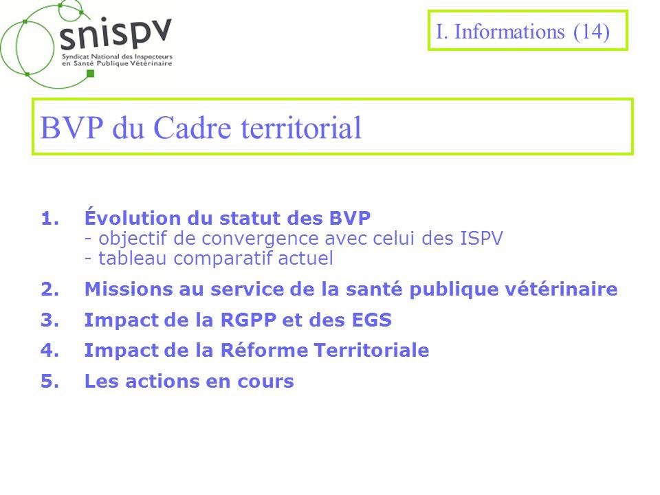 BVP du Cadre territorial 1.Évolution du statut des BVP - objectif de convergence avec celui des ISPV - tableau comparatif actuel 2.Missions au service