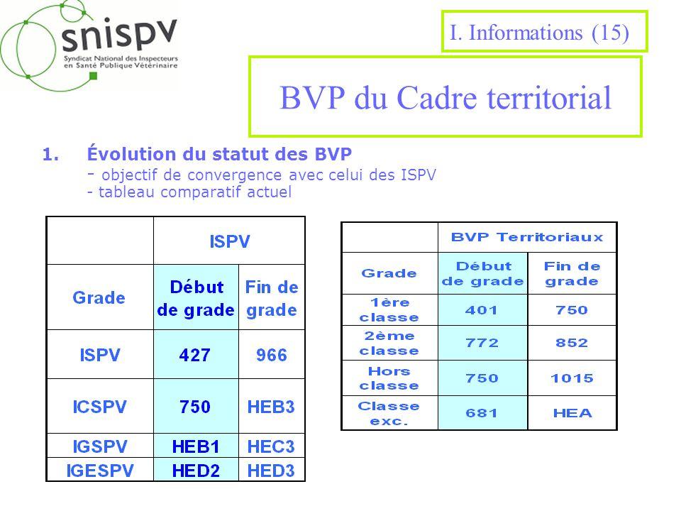 BVP du Cadre territorial 1.Évolution du statut des BVP - objectif de convergence avec celui des ISPV - tableau comparatif actuel I. Informations (15)