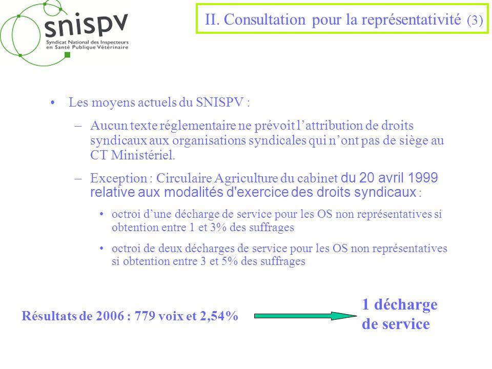 Les moyens actuels du SNISPV : –Aucun texte réglementaire ne prévoit lattribution de droits syndicaux aux organisations syndicales qui nont pas de siè