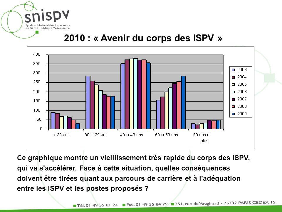 2010 : « Avenir du corps des ISPV » Ce graphique montre un vieillissement très rapide du corps des ISPV, qui va s'accélérer. Face à cette situation, q