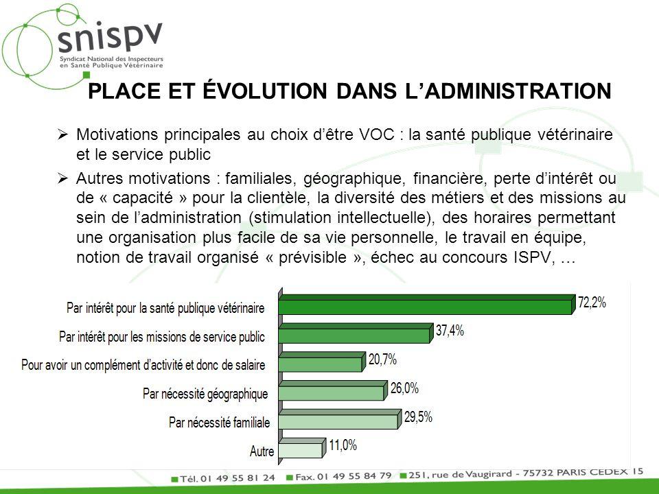 Motivations principales au choix dêtre VOC : la santé publique vétérinaire et le service public Autres motivations : familiales, géographique, financi