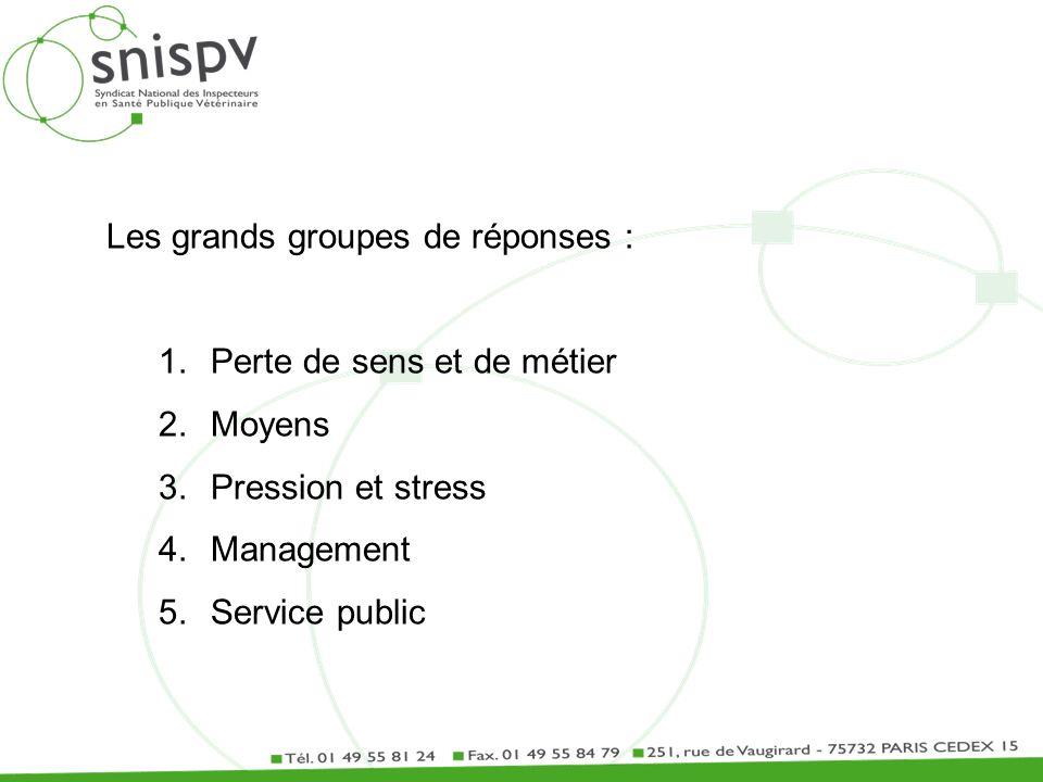 Les grands groupes de réponses : 1.Perte de sens et de métier 2.Moyens 3.Pression et stress 4.Management 5.Service public