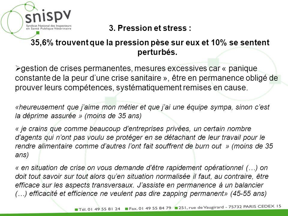 3. Pression et stress : 35,6% trouvent que la pression pèse sur eux et 10% se sentent perturbés. gestion de crises permanentes, mesures excessives car