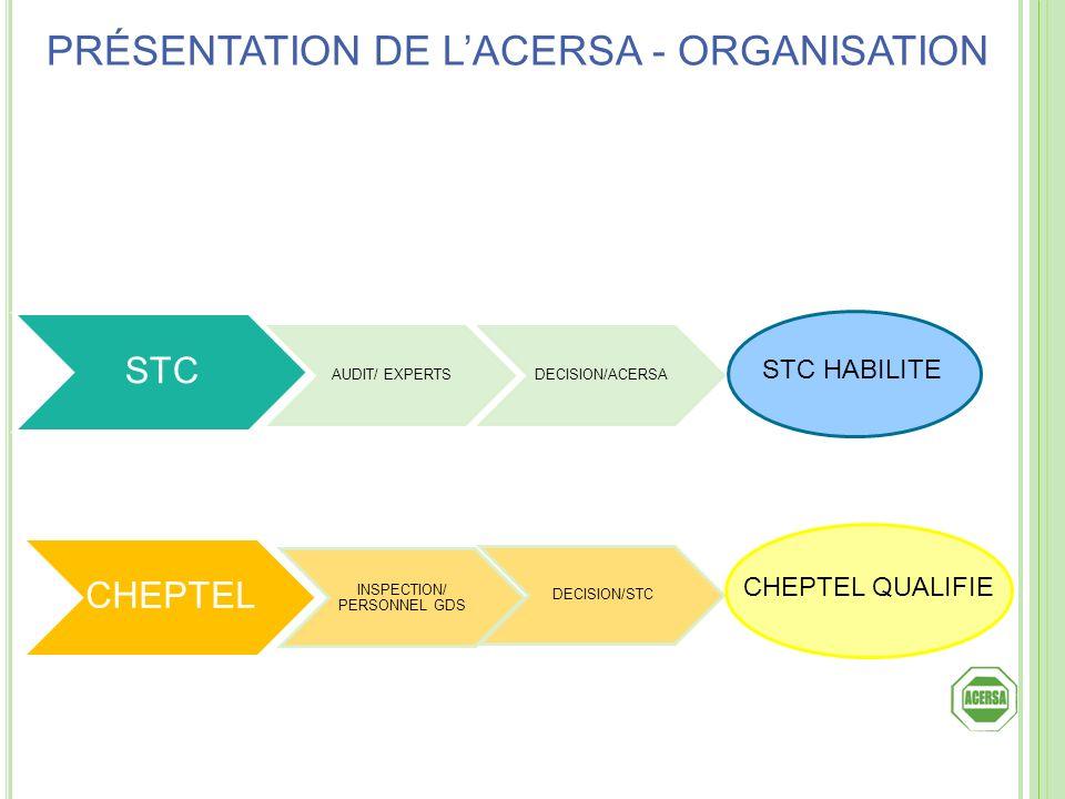 STC AUDIT/ EXPERTSDECISION/ACERSA CHEPTEL INSPECTION/ PERSONNEL GDS DECISION/STC STC HABILITE CHEPTEL QUALIFIE PRÉSENTATION DE LACERSA - ORGANISATION
