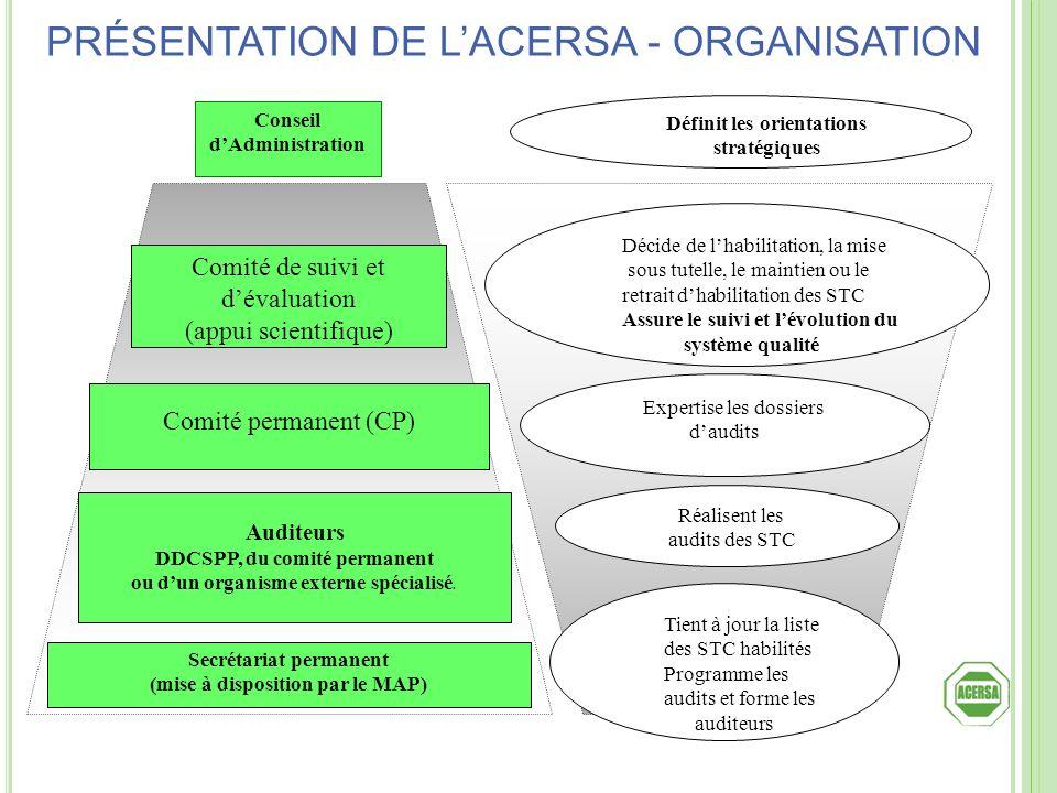 Conseil dAdministration Comité de suivi et dévaluation (appui scientifique) Comité permanent (CP) Auditeurs DDCSPP, du comité permanent ou dun organis