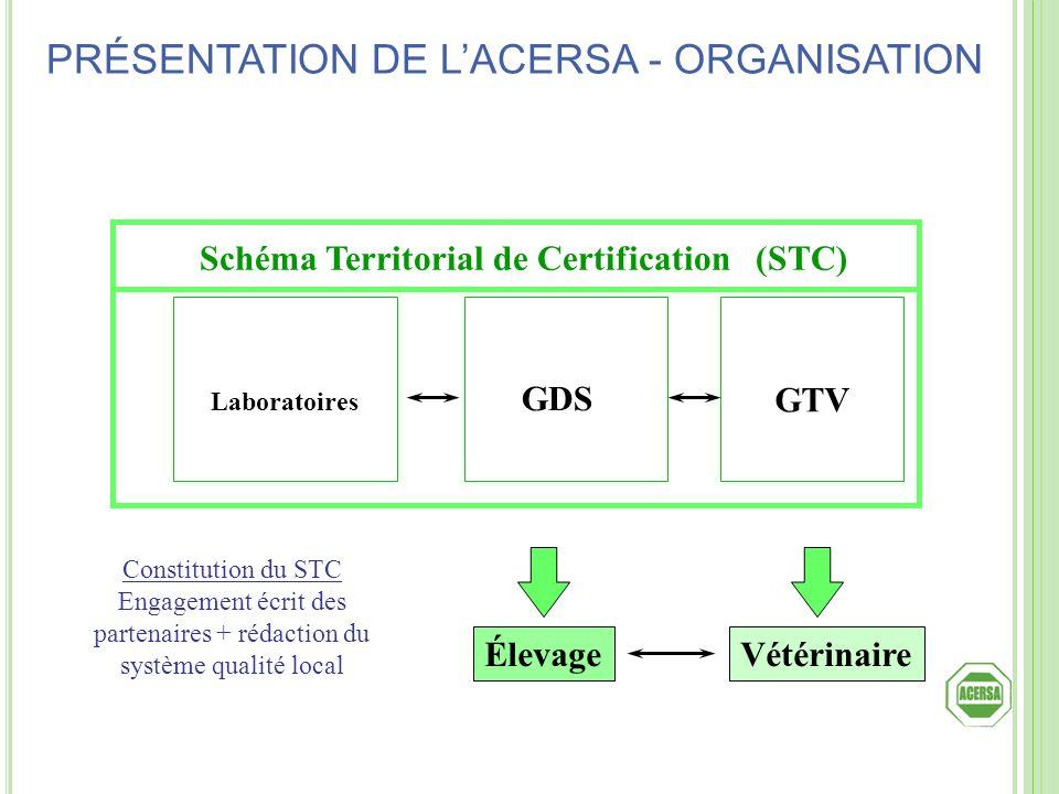 Schéma Territorial de Certification (STC) Laboratoires GTV GDS ÉlevageVétérinaire Constitution du STC Engagement écrit des partenaires + rédaction du