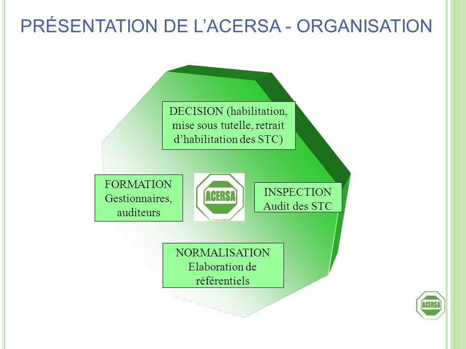 NORMALISATION Elaboration de référentiels FORMATION Gestionnaires, auditeurs DECISION (habilitation, mise sous tutelle, retrait dhabilitation des STC)