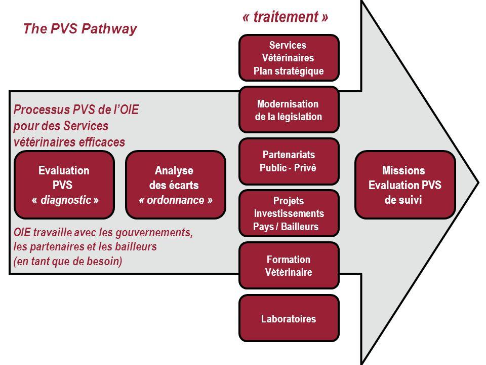 23 Processus PVS de lOIE pour des Services vétérinaires efficaces OIE travaille avec les gouvernements, les partenaires et les bailleurs (en tant que