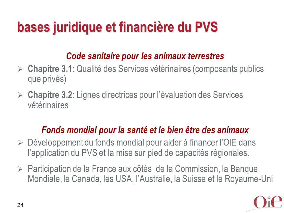 24 bases juridique et financière du PVS Code sanitaire pour les animaux terrestres Chapitre 3.1 : Qualité des Services vétérinaires (composants public