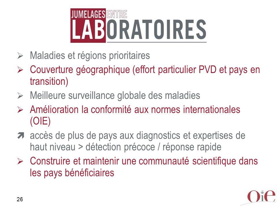 26 Maladies et régions prioritaires Couverture géographique (effort particulier PVD et pays en transition) Meilleure surveillance globale des maladies