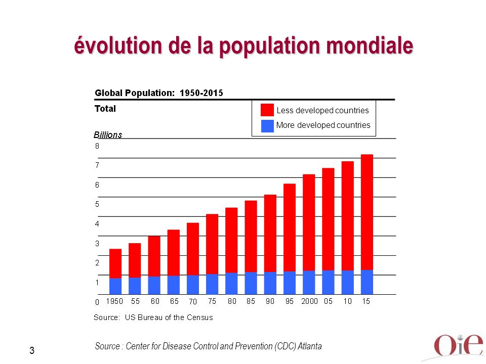 3 Less developed countries More developed countries Source : Center for Disease Control and Prevention (CDC) Atlanta évolution de la population mondiale