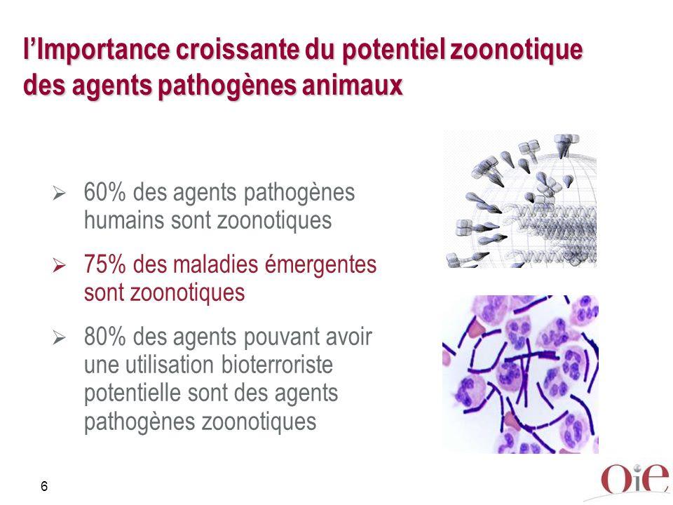 6 lImportance croissante du potentiel zoonotique des agents pathogènes animaux 60% des agents pathogènes humains sont zoonotiques 75% des maladies éme