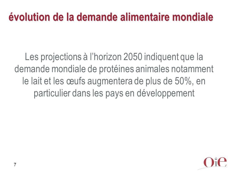 7 évolution de la demande alimentaire mondiale Les projections à lhorizon 2050 indiquent que la demande mondiale de protéines animales notamment le la