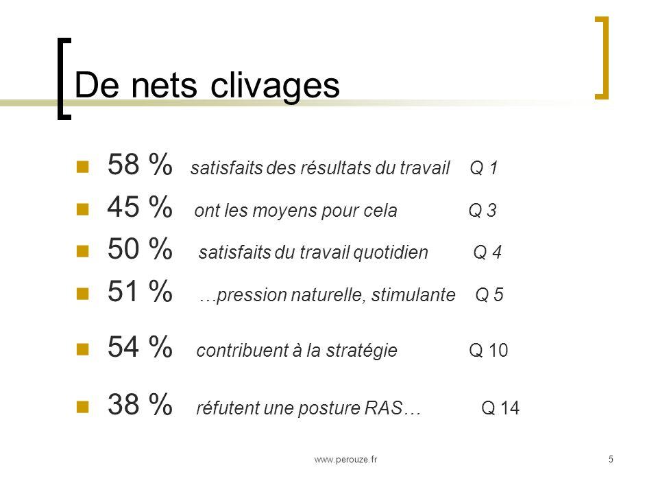 www.perouze.fr5 De nets clivages 58 % satisfaits des résultats du travail Q 1 45 % ont les moyens pour cela Q 3 50 % satisfaits du travail quotidien Q 4 51 % …pression naturelle, stimulante Q 5 54 % contribuent à la stratégie Q 10 38 % réfutent une posture RAS… Q 14