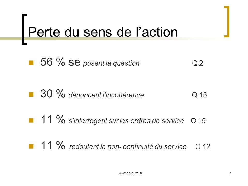 www.perouze.fr7 Perte du sens de laction 56 % se posent la question Q 2 30 % dénoncent lincohérence Q 15 11 % sinterrogent sur les ordres de service Q 15 11 % redoutent la non- continuité du service Q 12