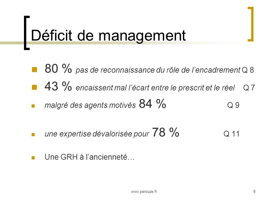 www.perouze.fr8 Déficit de management 80 % pas de reconnaissance du rôle de lencadrement Q 8 43 % encaissent mal lécart entre le prescrit et le réel Q 7 malgré des agents motivés 84 % Q 9 une expertise dévalorisée pour 78 % Q 11 Une GRH à lancienneté…