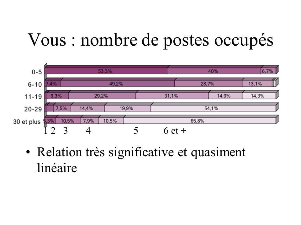 Vous : nombre de postes occupés Relation très significative et quasiment linéaire 1 2 3 45 6 et +