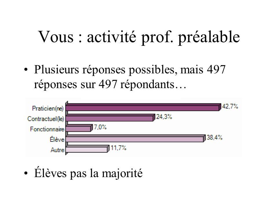 Vous : activité prof. préalable Plusieurs réponses possibles, mais 497 réponses sur 497 répondants… Élèves pas la majorité