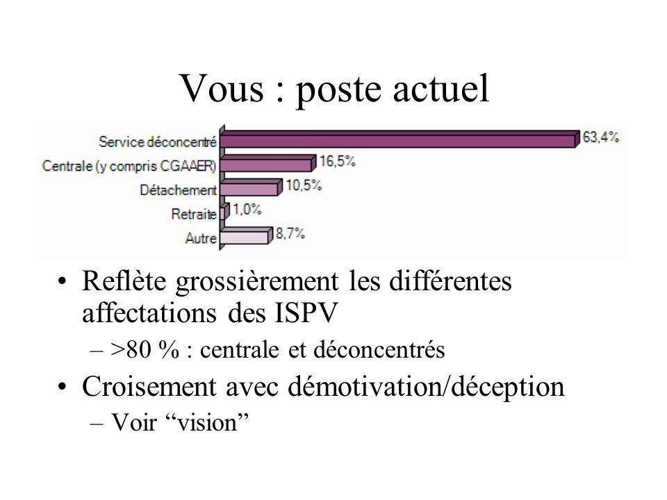 Vous : poste actuel Reflète grossièrement les différentes affectations des ISPV –>80 % : centrale et déconcentrés Croisement avec démotivation/décepti