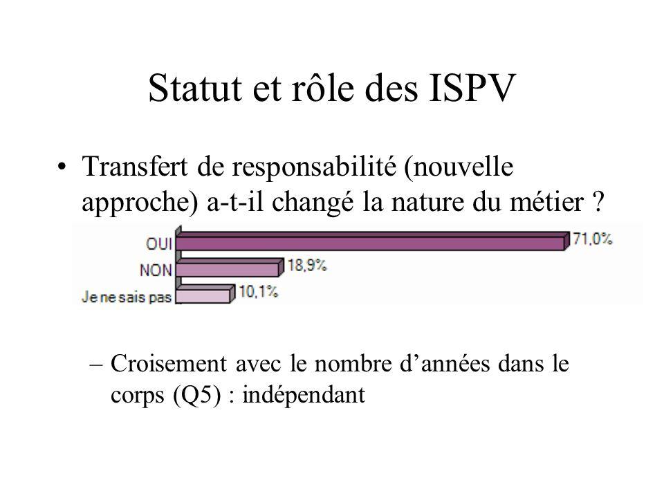 Transfert de responsabilité (nouvelle approche) a-t-il changé la nature du métier ? –Croisement avec le nombre dannées dans le corps (Q5) : indépendan