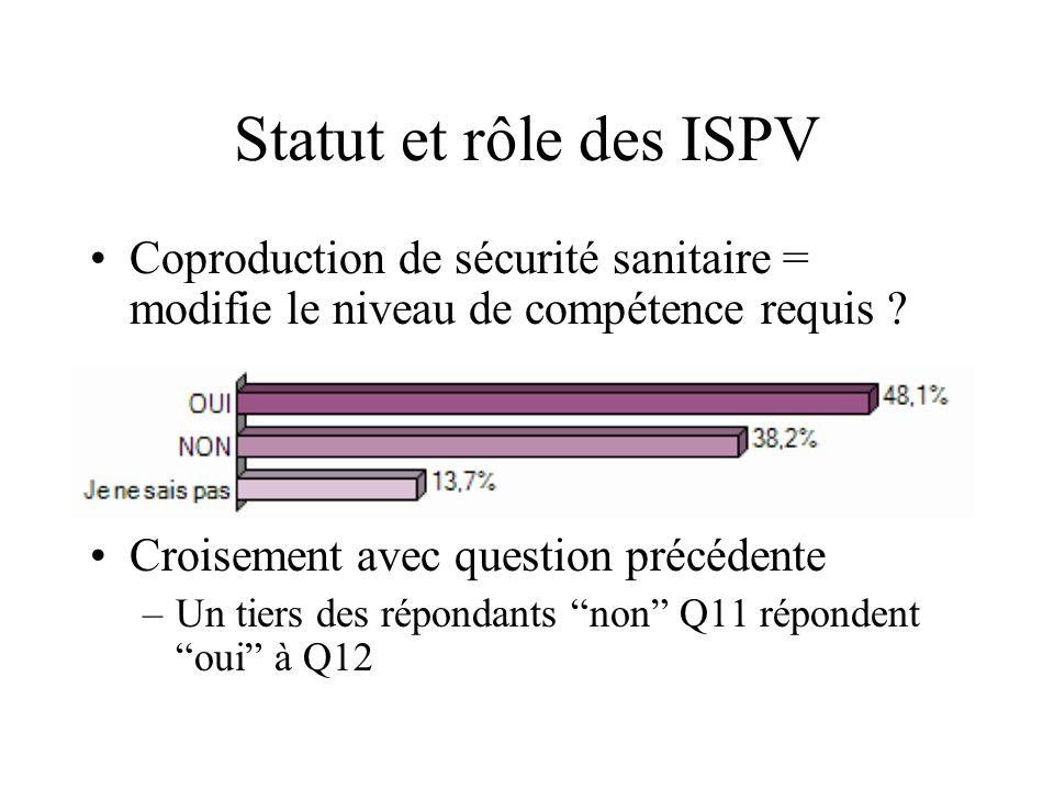 Statut et rôle des ISPV Coproduction de sécurité sanitaire = modifie le niveau de compétence requis ? Croisement avec question précédente –Un tiers de