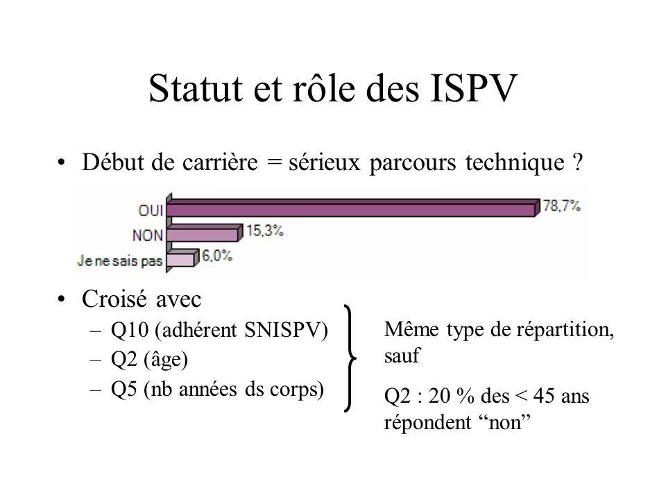 Statut et rôle des ISPV Début de carrière = sérieux parcours technique ? Croisé avec –Q10 (adhérent SNISPV) –Q2 (âge) –Q5 (nb années ds corps) Même ty
