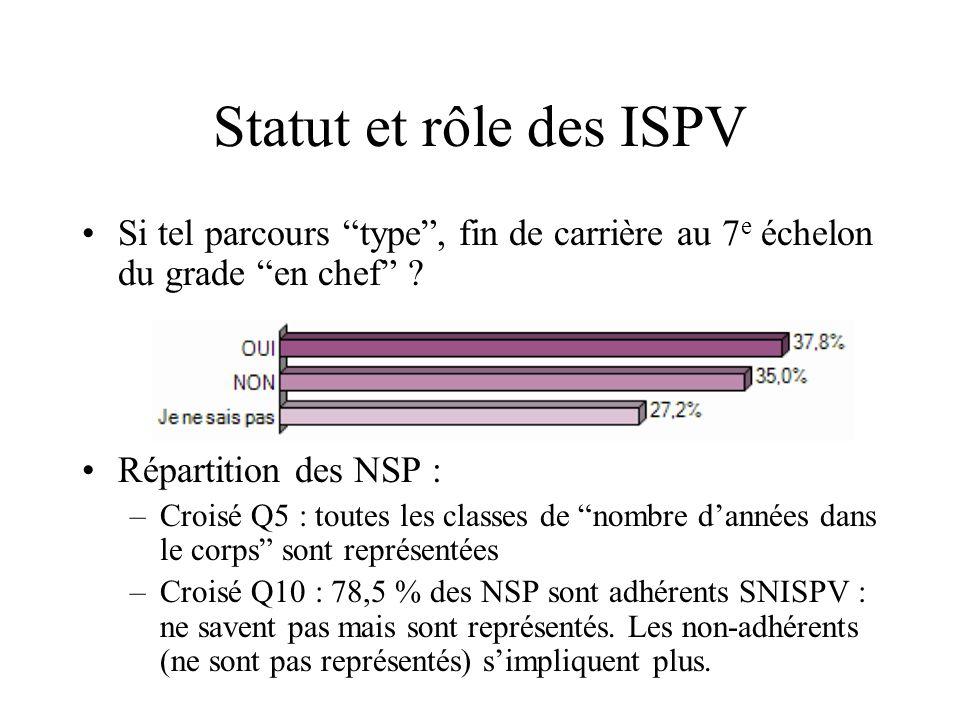 Statut et rôle des ISPV Si tel parcours type, fin de carrière au 7 e échelon du grade en chef ? Répartition des NSP : –Croisé Q5 : toutes les classes