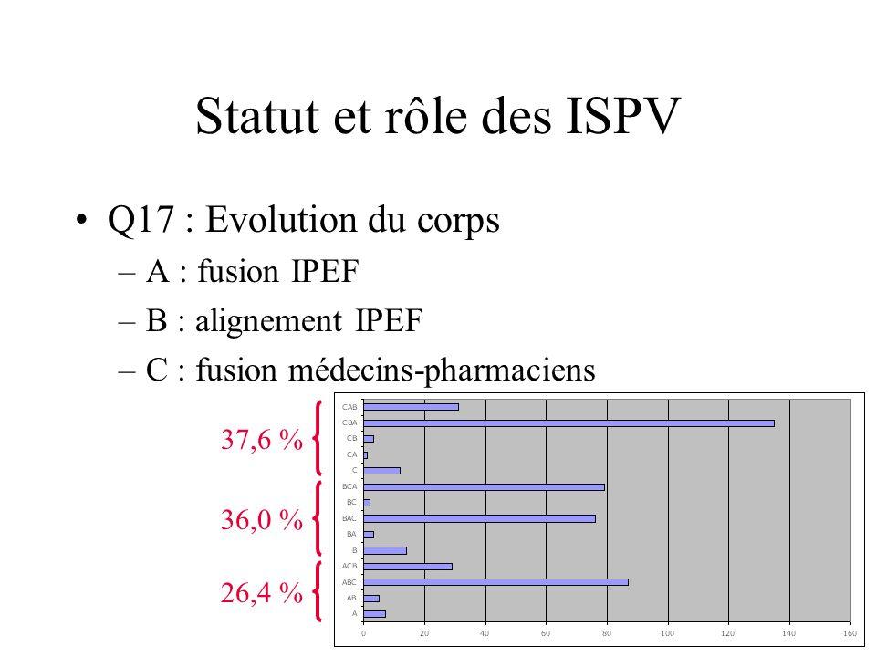 Statut et rôle des ISPV Q17 : Evolution du corps –A : fusion IPEF –B : alignement IPEF –C : fusion médecins-pharmaciens 26,4 % 36,0 % 37,6 %