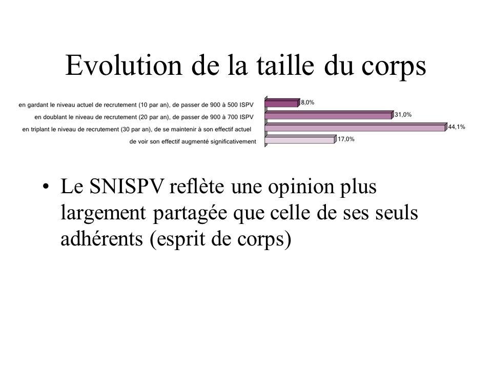 Evolution de la taille du corps Le SNISPV reflète une opinion plus largement partagée que celle de ses seuls adhérents (esprit de corps)
