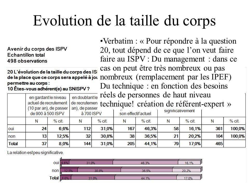 Evolution de la taille du corps Verbatim : « Pour répondre à la question 20, tout dépend de ce que lon veut faire faire au ISPV : Du management : dans