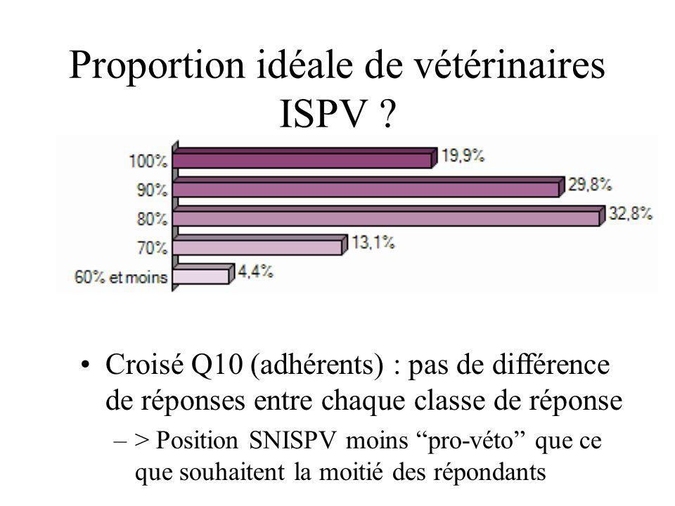 Proportion idéale de vétérinaires ISPV ? Croisé Q10 (adhérents) : pas de différence de réponses entre chaque classe de réponse –> Position SNISPV moin