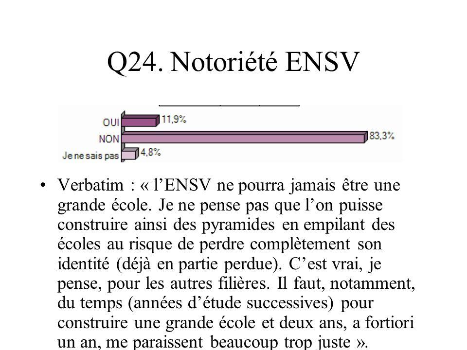 Q24. Notoriété ENSV Verbatim : « lENSV ne pourra jamais être une grande école. Je ne pense pas que lon puisse construire ainsi des pyramides en empila