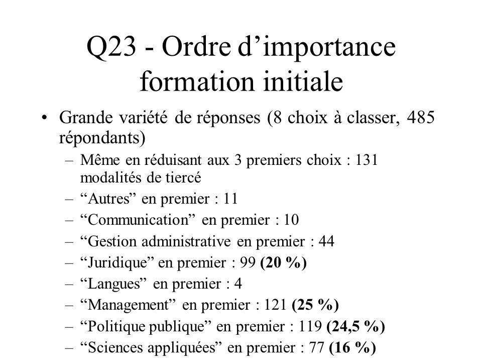 Q23 - Ordre dimportance formation initiale Grande variété de réponses (8 choix à classer, 485 répondants) –Même en réduisant aux 3 premiers choix : 13