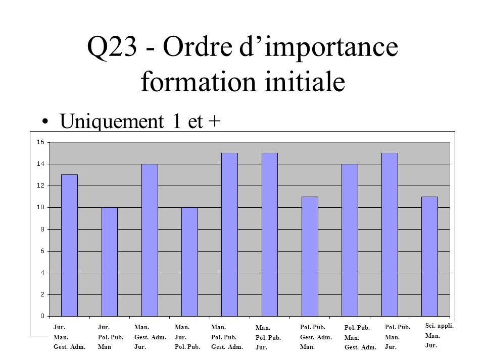 Q23 - Ordre dimportance formation initiale Uniquement 1 et + Jur. Man. Gest. Adm. Jur. Pol. Pub. Man Man. Gest. Adm. Jur. Man. Jur. Pol. Pub. Man. Pol
