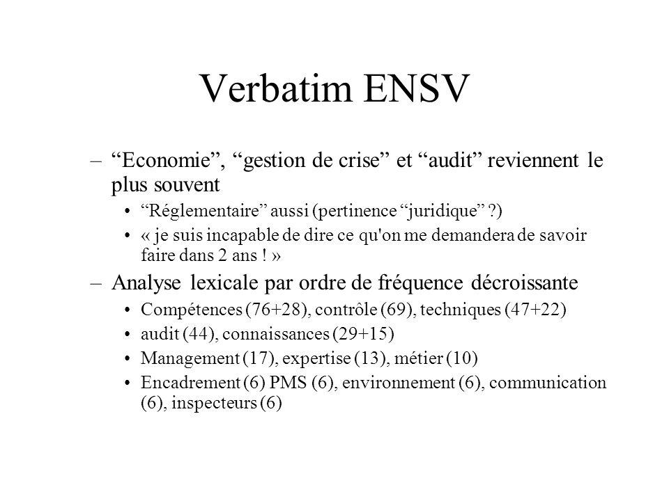 Verbatim ENSV –Economie, gestion de crise et audit reviennent le plus souvent Réglementaire aussi (pertinence juridique ?) « je suis incapable de dire