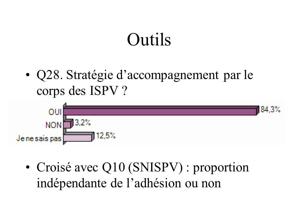 Outils Q28. Stratégie daccompagnement par le corps des ISPV ? Croisé avec Q10 (SNISPV) : proportion indépendante de ladhésion ou non