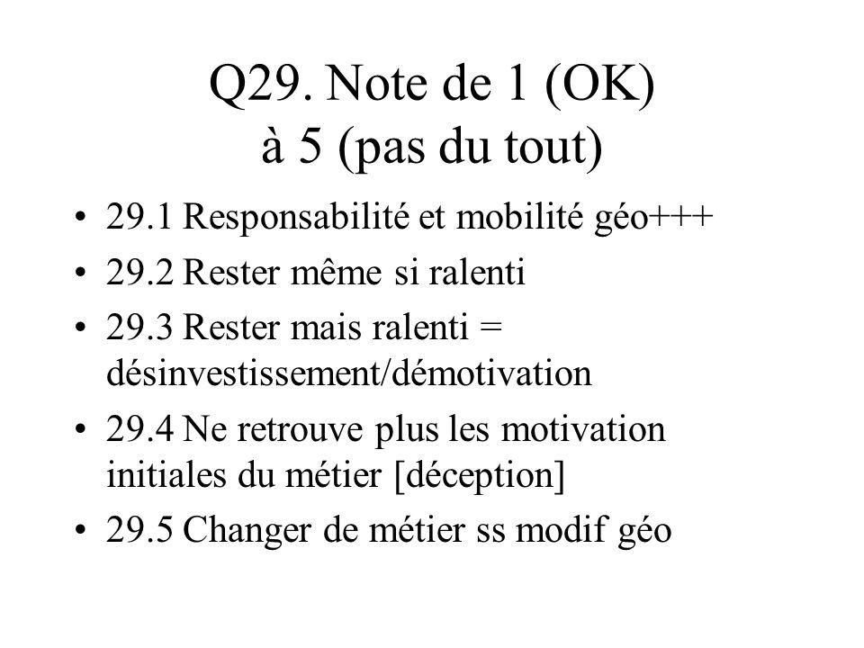 Q29. Note de 1 (OK) à 5 (pas du tout) 29.1 Responsabilité et mobilité géo+++ 29.2 Rester même si ralenti 29.3 Rester mais ralenti = désinvestissement/