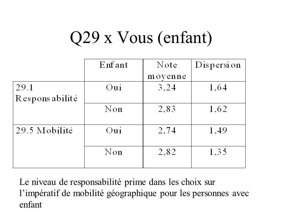 Q29 x Vous (enfant) Le niveau de responsabilité prime dans les choix sur limpératif de mobilité géographique pour les personnes avec enfant