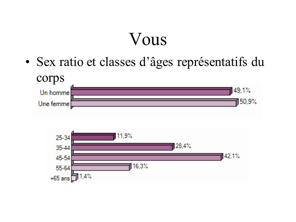 Sex ratio et classes dâges représentatifs du corps