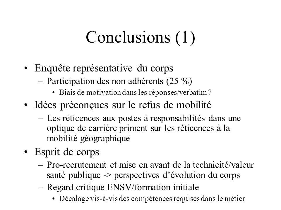 Conclusions (1) Enquête représentative du corps –Participation des non adhérents (25 %) Biais de motivation dans les réponses/verbatim ? Idées préconç