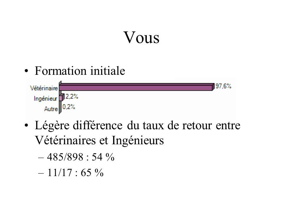 Vous Formation initiale Légère différence du taux de retour entre Vétérinaires et Ingénieurs –485/898 : 54 % –11/17 : 65 %