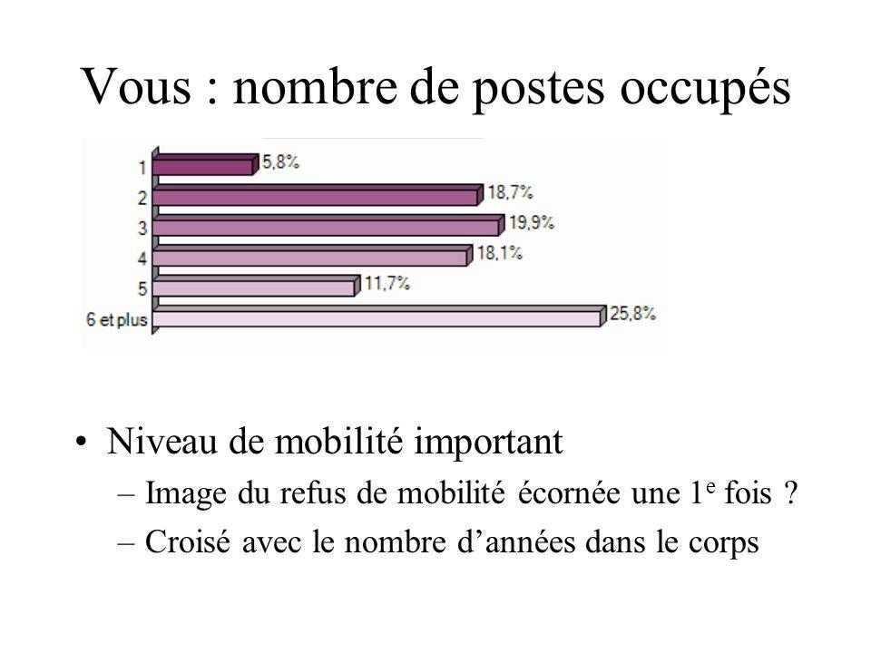 Vous : nombre de postes occupés Niveau de mobilité important –Image du refus de mobilité écornée une 1 e fois ? –Croisé avec le nombre dannées dans le