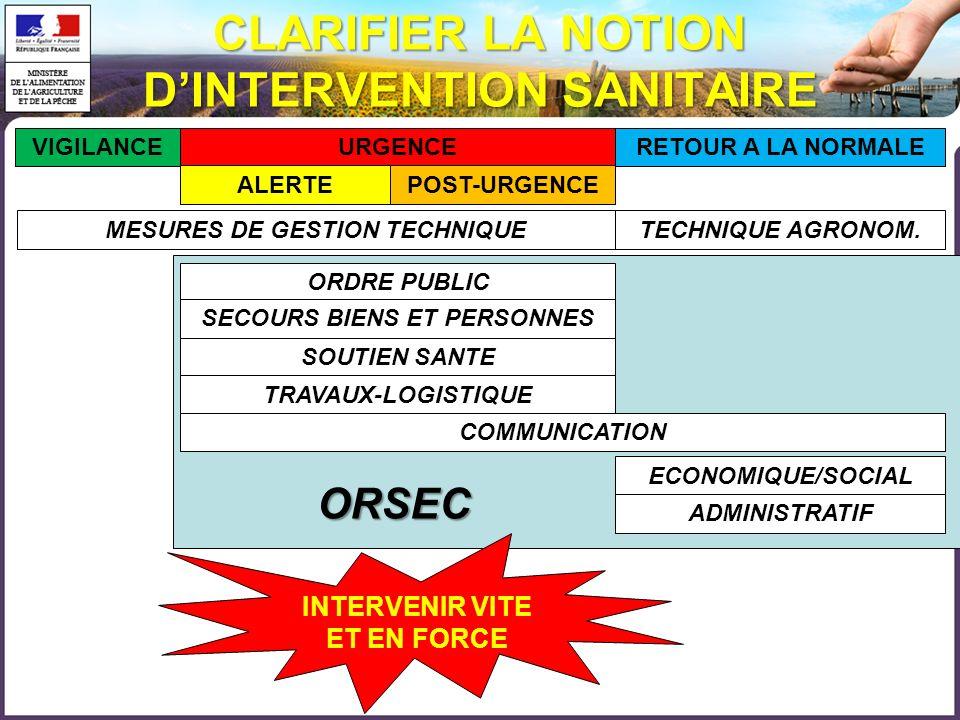 ORSEC CLARIFIER LA NOTION DINTERVENTION SANITAIRE VIGILANCEURGENCE ALERTEPOST-URGENCE RETOUR A LA NORMALE MESURES DE GESTION TECHNIQUE ORDRE PUBLIC SE