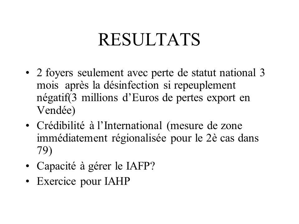 RESULTATS 2 foyers seulement avec perte de statut national 3 mois après la désinfection si repeuplement négatif(3 millions dEuros de pertes export en Vendée) Crédibilité à lInternational (mesure de zone immédiatement régionalisée pour le 2è cas dans 79) Capacité à gérer le IAFP.